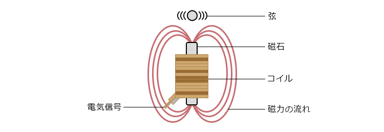 ギターのピックアップの仕組みは磁石と磁界
