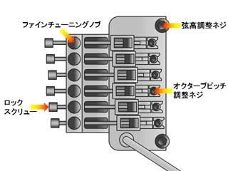 フロイドローズ系のブリッジ部分の仕組み