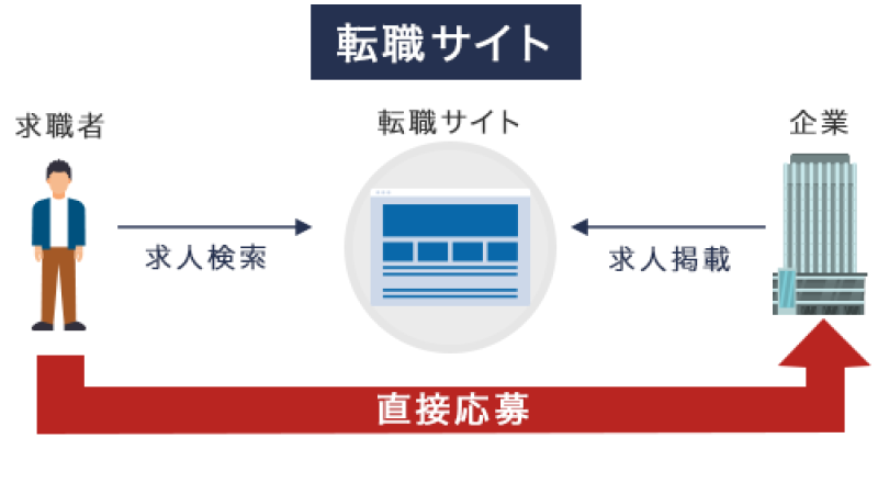 転職サイトの仕組み