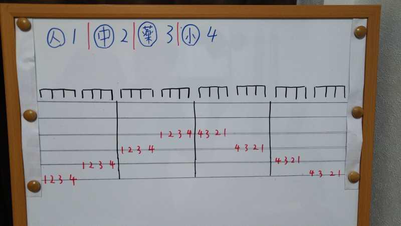 ギターのクロマチック練習の効果