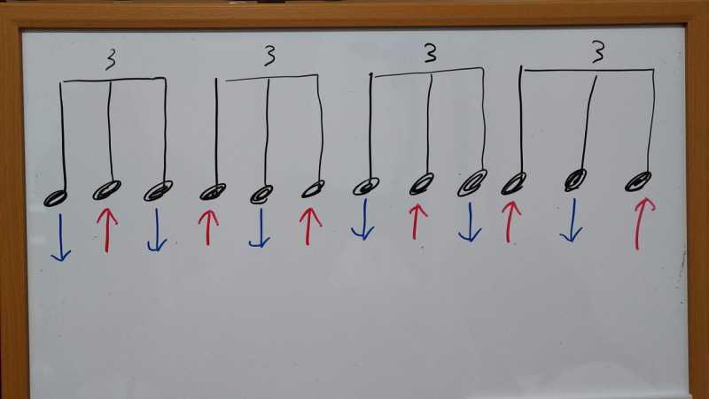シャッフルビート(3連符)のコードストロークのリズムパターン