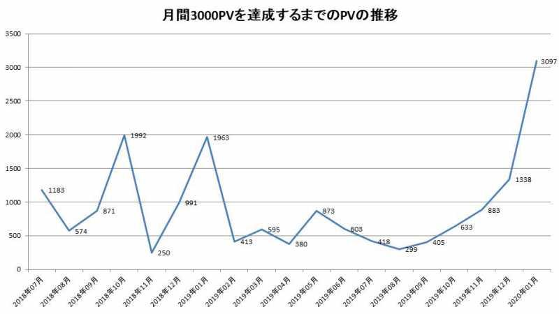 月間3000PVを達成するまでのPVの推移
