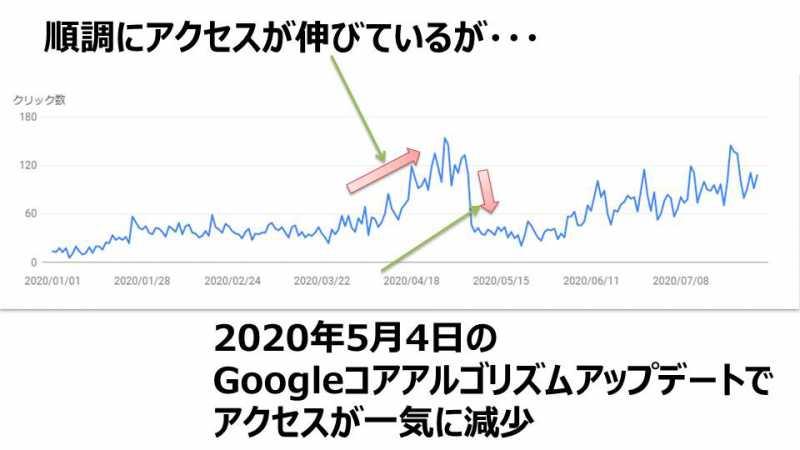 2020年5月4日のGoogleコアアルゴリズムアップデートによる被害