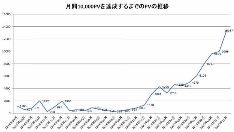 月間10000PVを達成するまでのPVの推移