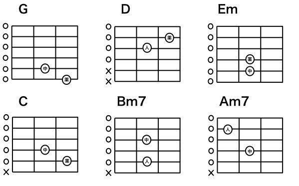 ギターのコードとは