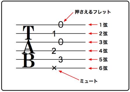 ギターのコードのタブ譜(Tab譜)の読み方