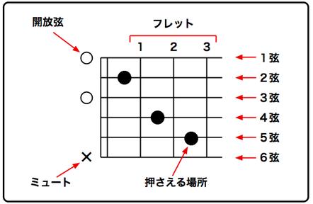 ギターのコードのダイアグラム(diagram)の読み方