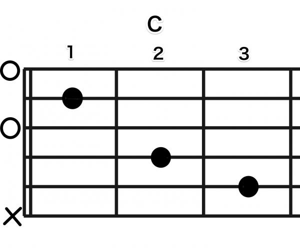 ギターのコードの読み方