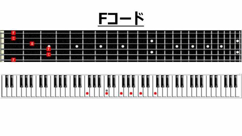 ギターのFコードの構成音