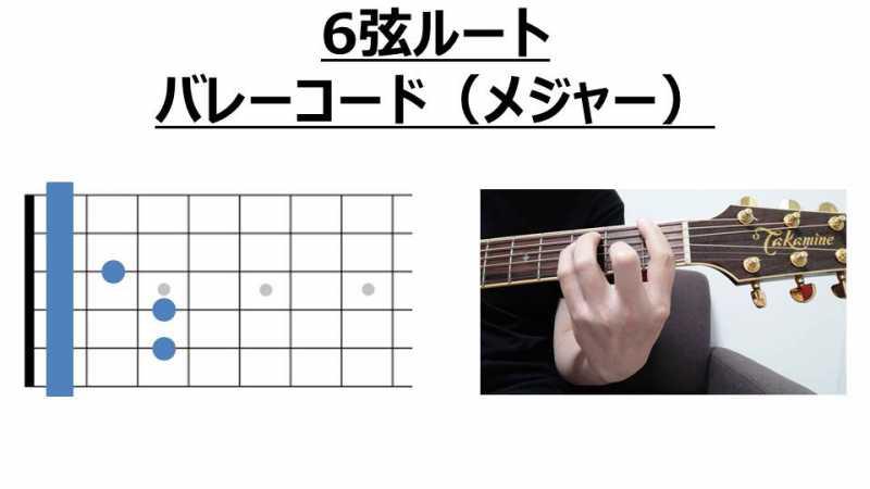 6弦ルートのバレーコード(メジャーコード)