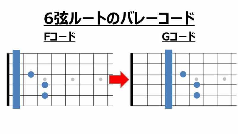 6弦ルートのバレーコードを移動させた場合