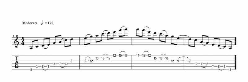 ギターのスライドの練習フレーズ