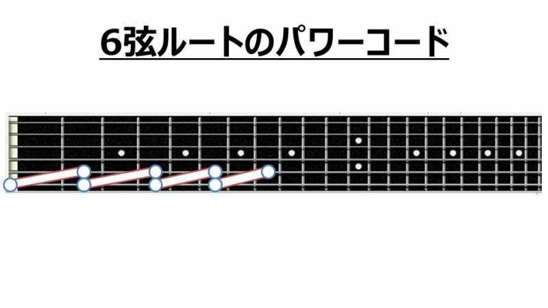 ギターのパワーコードを押さえる位置