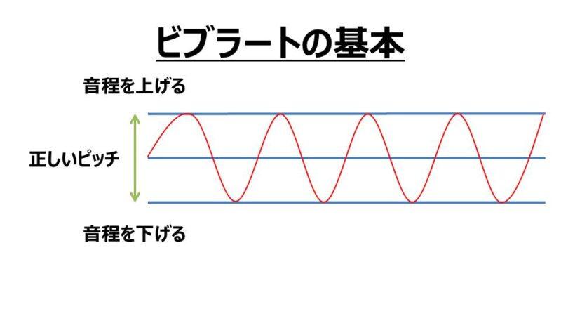 ビブラートの音の高さを揺らす音程幅の基本