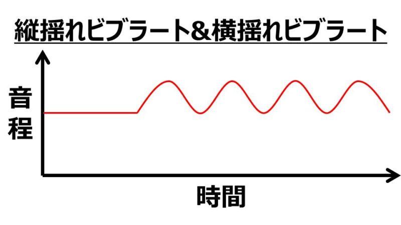 ビブラートのかけ方は縦揺れと横揺れの2種類がある