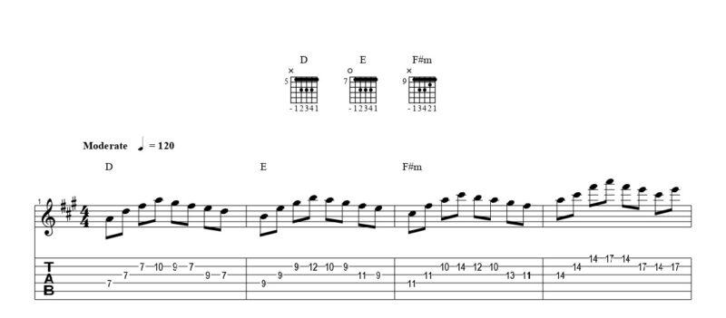 ギターのジョイントの練習フレーズ