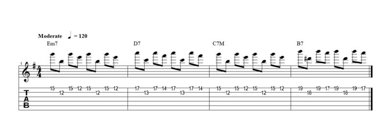 ギターのペダル奏法の練習フレーズ